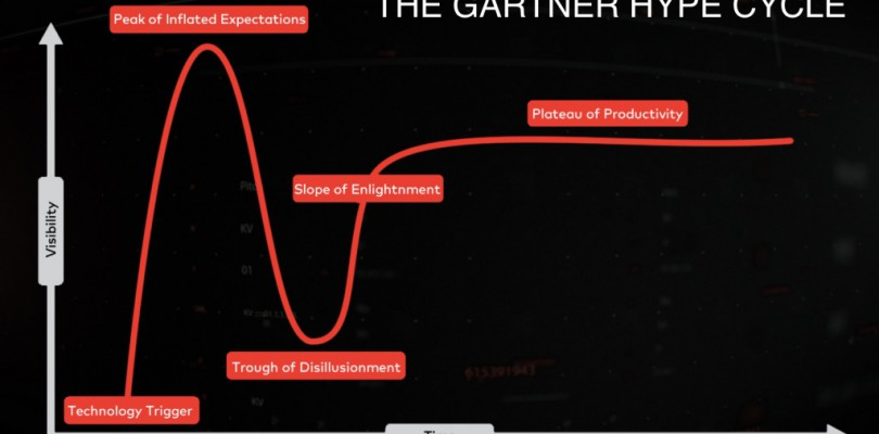 The Technology Hype Cycle